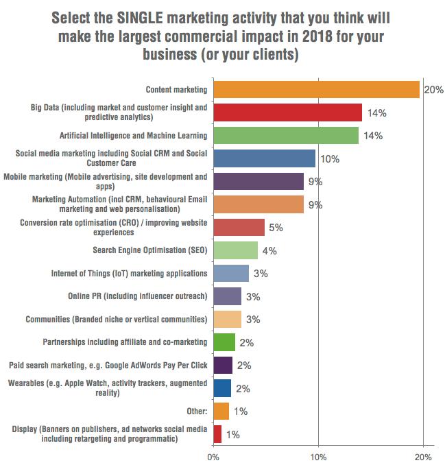 10 xu hướng marketing trong năm
