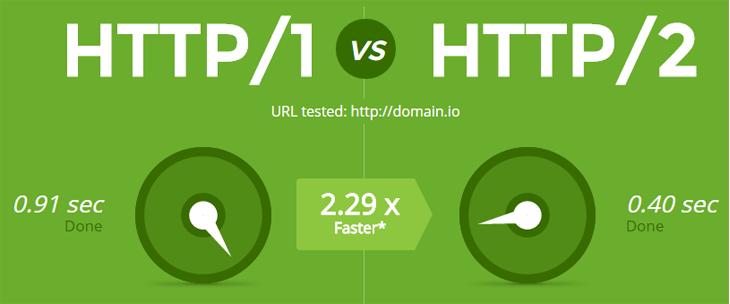HTTP/2 Là Gì?