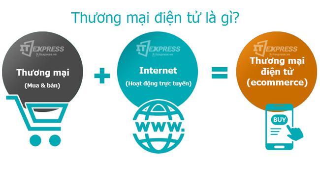 Quy định mới về website thương mại điện tử