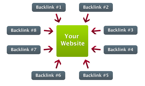 Cách tạo backlink chất lượng cao