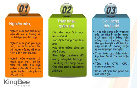 Internet Viral Marketing từ A tới Z phần 2