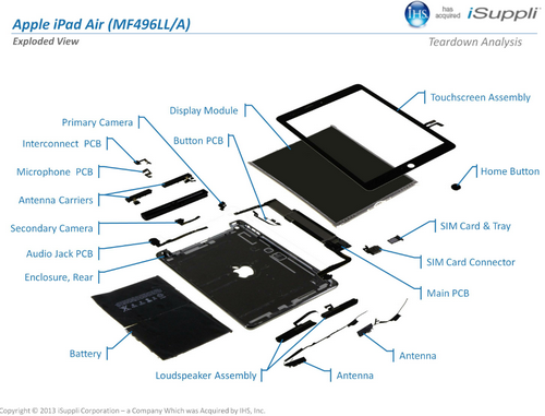 Apple chỉ mất khoảng 274 USD để sản xuất model iPad Air bản WiFi