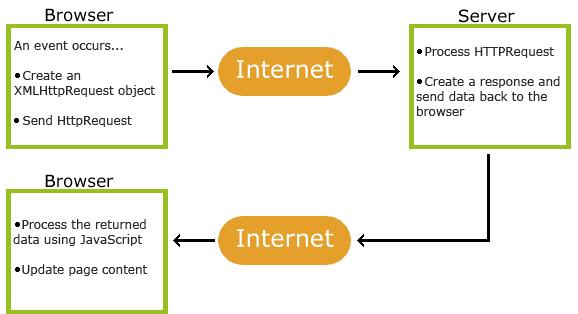 Công nghệ thiết kế web sử dụng Ajax vẫn tối ưu hóa cho seo