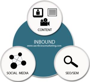 Inbound Marketing có thể giúp điều hướng lưu lượng truy cập