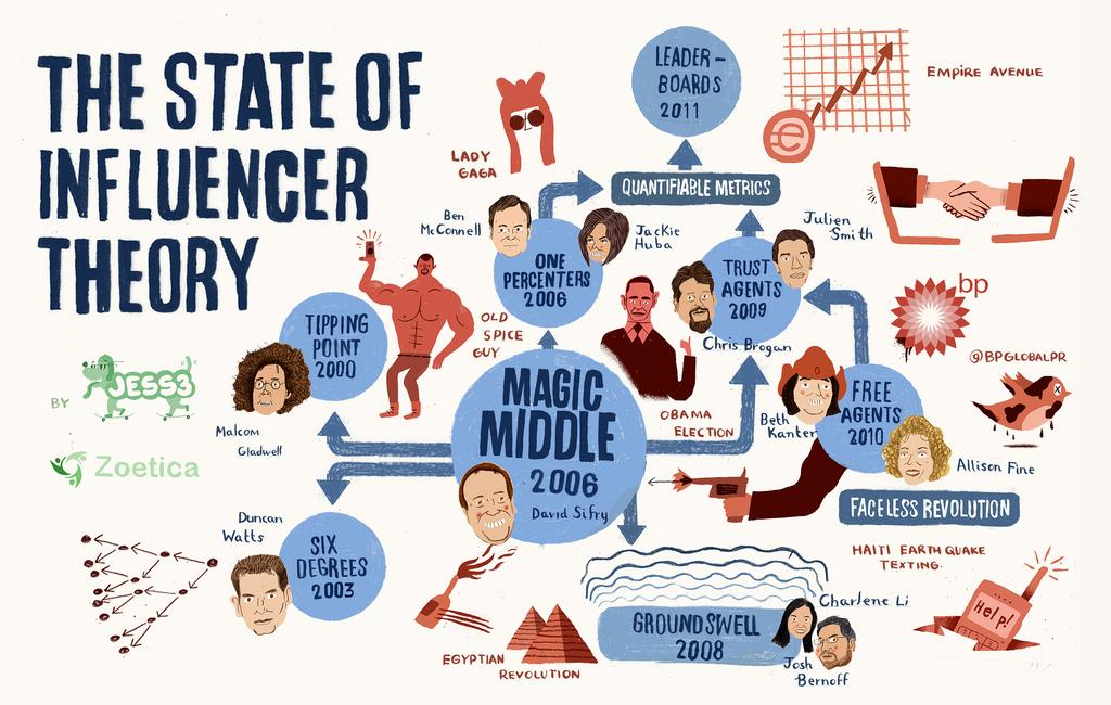 Influencer marketing là gì?