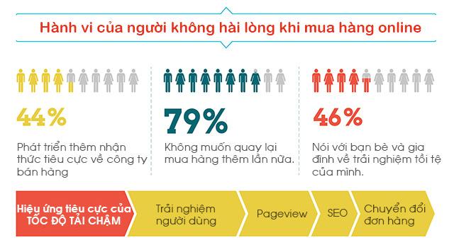 Tốc độ load web ảnh hưởng thế nào đến bán hàng?