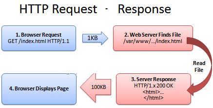 Tối ưu tốc độ tải trang web với HTTP Cache